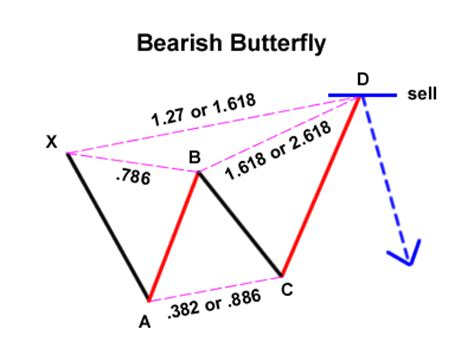 butterfly pattern stock trading trading the gartley pattern