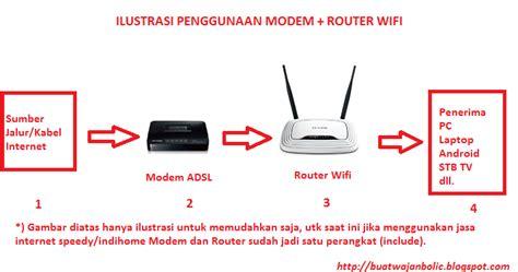 Modem Penerima Wifi Cara Memaksimalkan Daya Pancar Modem Wifi Buat Wajan Bolic