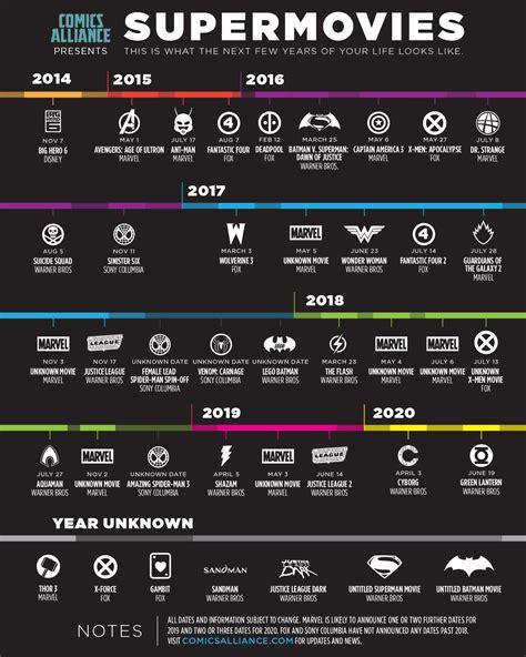 Film Marvel Jusqu En 2020 | les projets dc et marvel jusqu 224 2020 dans une infographie