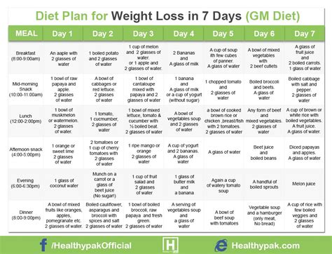 Detox Diet Plan For Weight Loss For One Week by Diet Plan For Weight Loss In 7 Days In Urdu Gm Diet