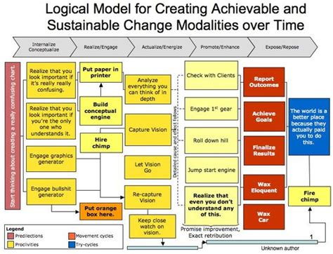 evaluation logic model template the of all logic models business