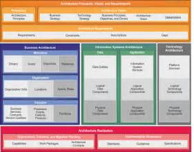 Togaf Architecture Vision Template by Introduction