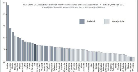 Mba Delinquency Status by Calculated Risk Q1 Mba National Delinquency Survey Comments
