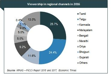 media and entertainment industry in india, indian media