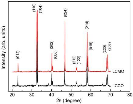 xrd pattern of polycrystalline materials room temperature xrd patterns of polycrystalline lcmo and