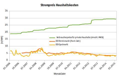 Durchschnittlicher Stromverbrauch 2 Personen Haushalt 4171 by Durchschnittlicher Stromverbrauch Solarautonomie