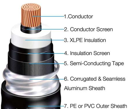high voltage cable manufacturer china china 76 132 145 kv xlpe insulated corrugated aluminium