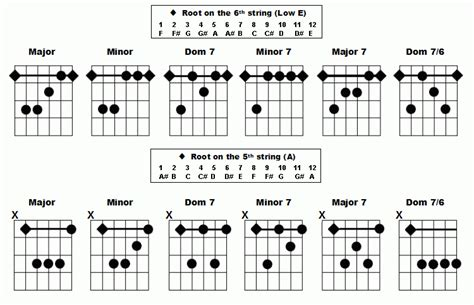 bar chord diagrams 301 moved permanently