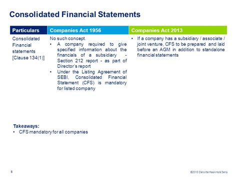 section 212 statement ficci companies act 2013 accounts auditors dividends