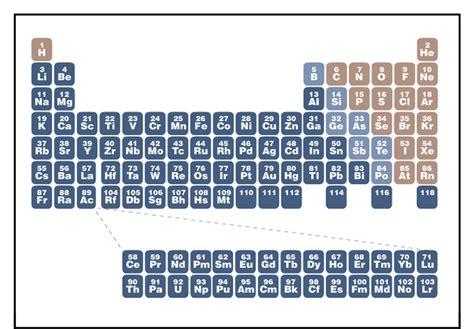 tavola periodico siamo figli delle stelle astronomia