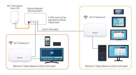 Router Myrepublic fiber broadband beautiful book jio fiber broadband preview offer u with fiber