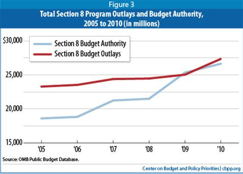 section 8 subsidy section 8 rental assistance programs are not growing as