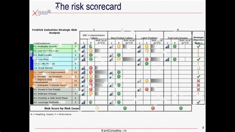 risk scorecard template building a strategic risk scorecard