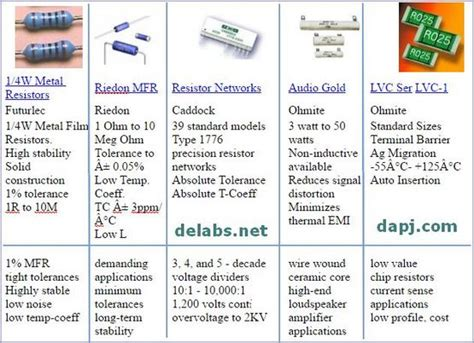 types of standard resistors delabs technologies electronic devices and engineering companies