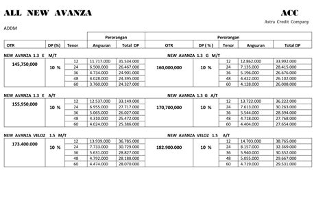 Daftar Alarm Mobil Avanza daftar harga mobil toyota avanza kredit