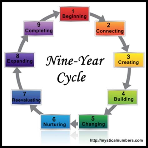 new year birthday calculator personal year and the nine year cycle