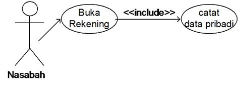 syarat membuat use case diagram teknologi use case