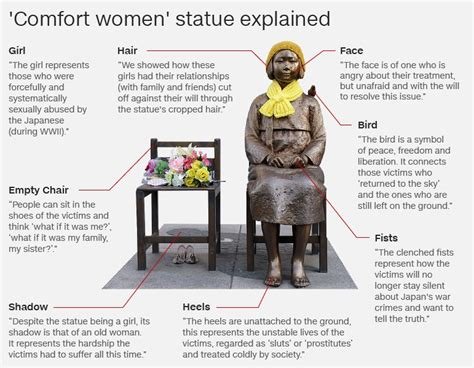 comfort women monument natalie wong on twitter quot rt alpha the quot comfort woman