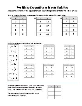 function tables and equations practice worksheet by andrea