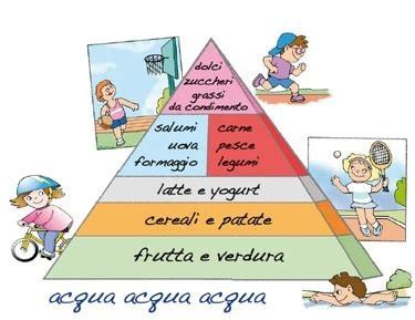 piramide alimentare spiegata ai bambini come mantenere una corretta e sana alimentazione fiere