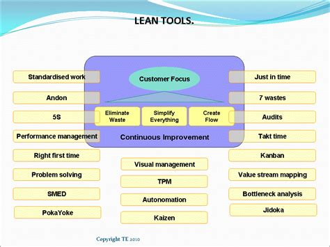rapid design for lean manufacturing pdf what is lean lean manufacturing definition lean