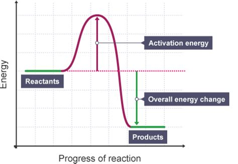 energy diagram chemistry gcse bitesize science energy changes in chemistry