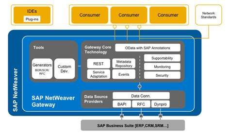 tutorial sap netweaver gateway odata lab an overview what is netweaver gateway