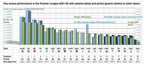 epl average salary it s the economy stupid how money fuels glory in the