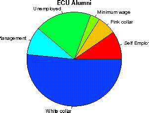 Ecu Mba Salary by East Carolina Studentsreview Alumni College