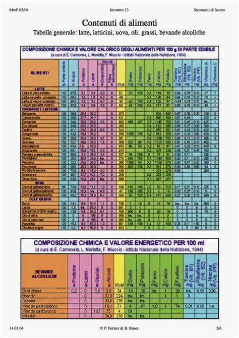 tabella composizione alimenti 187 composizione degli alimenti