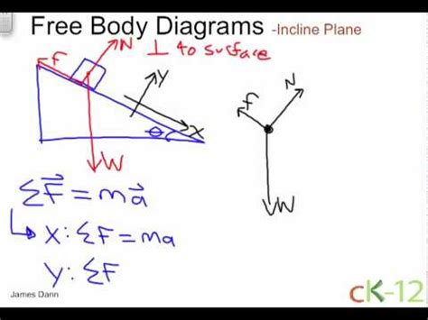 design free body diagram fbd of an incline plane youtube