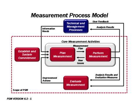 release plan software process and measurement measurement sebok