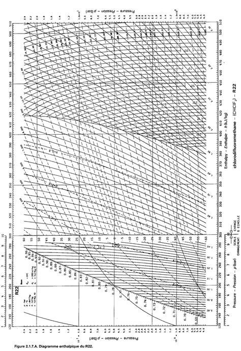 diagramme enthalpique r12 pdf diagramme de mollier r22 pdf