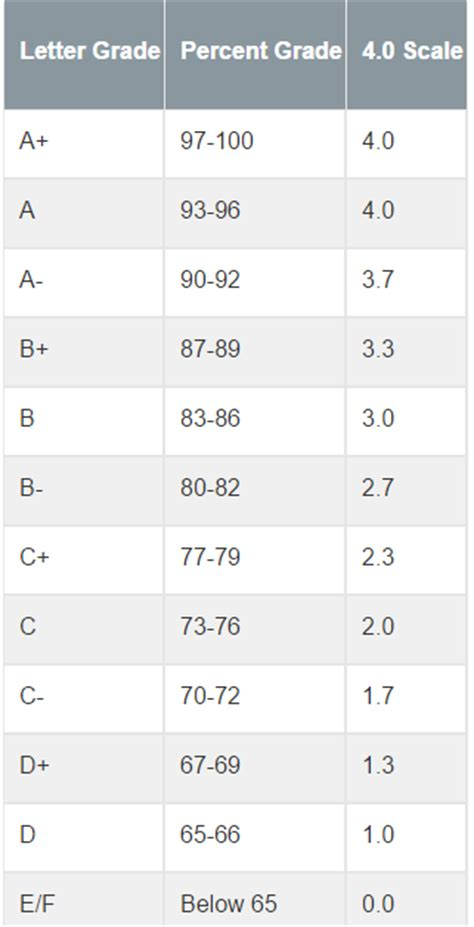 College Board Letter Grades Calculate And List Gpa Information For A Single St Chegg