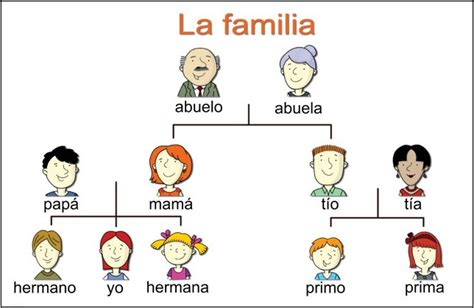 printable family tree in spanish family tree exles in spanish pictures reference