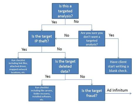 yes no flowchart word yes no decision tree template unallocated musings