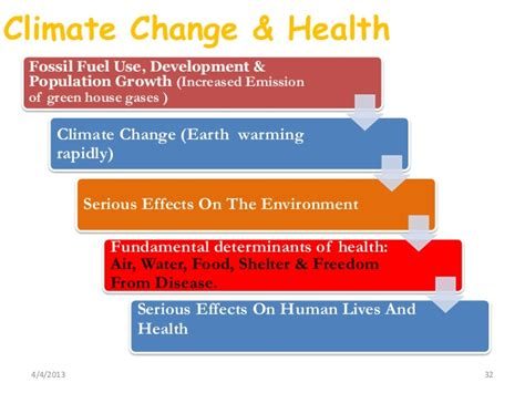 Pdf Gift Second Healing Impact by Second National Communication To The Unfccc Climate Change