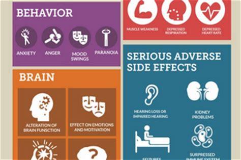 Hydrocodone Detox Side Effects by Hydrocodone Side Effects Nutrition Llc