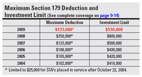maximum section 179 deduction right now the 2009 maximum section 179 deduction is