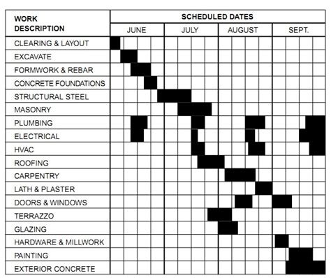 construction work schedule templates free