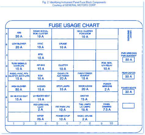 oldsmobile intrigue   fuse boxblock circuit breaker diagram carfusebox
