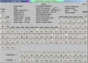 periodic elements and their symbols submited images