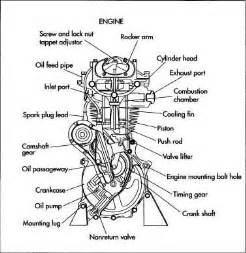 basic car parts diagram motorcycle engine projects to try motorcycle engine