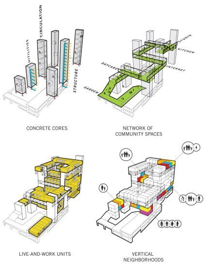 architectural diagrams best 25 architecture diagrams ideas on pinterest