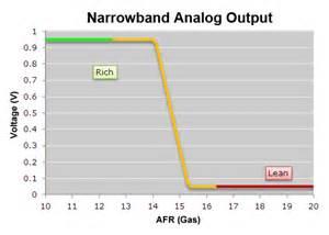 bosch wideband o2 sensor wiring diagram efcaviation