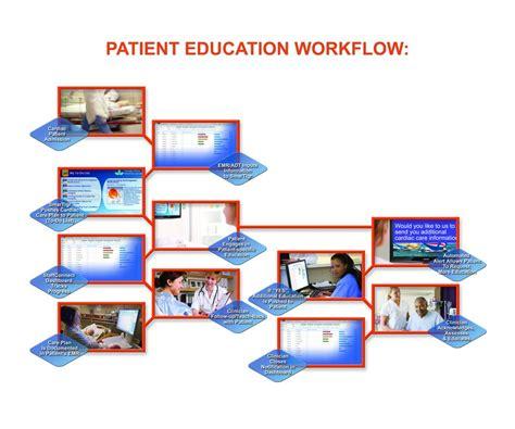 patient workflow in a hospital smartigr interactive patient education telehealth