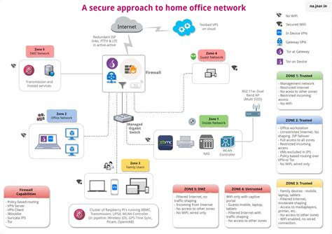 design home office network components of secure home office network part ii outscribe