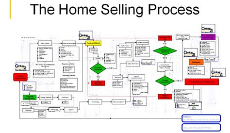 sell house and buy a new one process of selling a house and buying a new one 28 images the home selling process