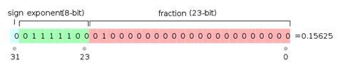 float format file ieee 754 single floating point format svg