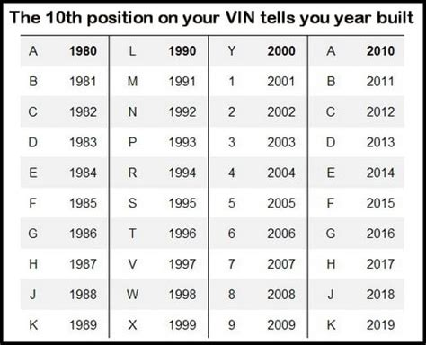 Vehicle Identifier Section by Vin Number Decoder Vehicle Identification Number